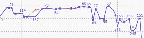 ブログの検索順位が下がった時に原因をすぐに発見し対処する方法