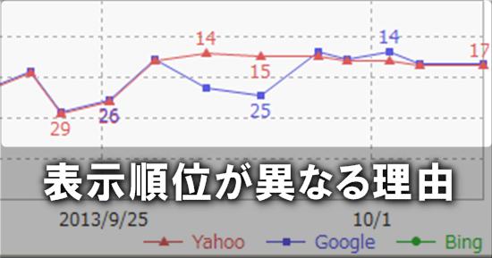 Yahoo!とGoogleの検索エンジンの違い。同じキーワードで表示順が違うのはなぜか?