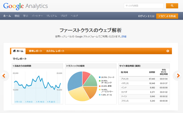 Google analyticsメインページ