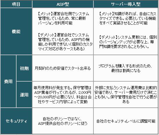 ASP型とサーバー型の違い