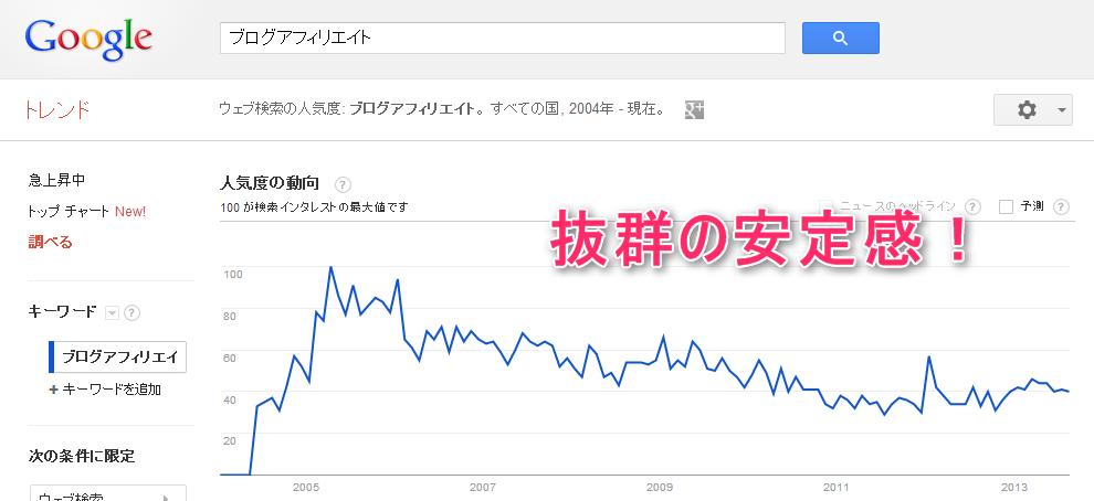 アフィリエイト 人気ブログ