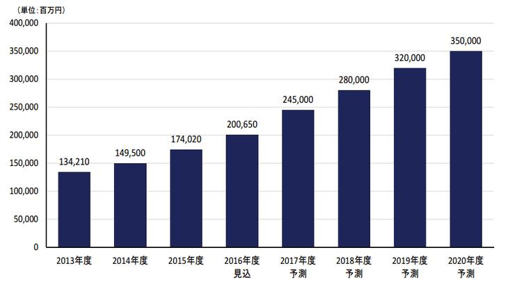アフィリエイト市場調査2016