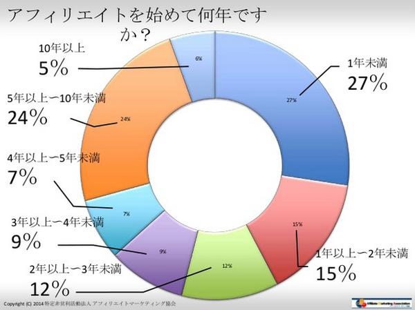 アフィリエイト歴調査結果2014