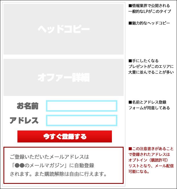 オプトインキャンペーンタイプのランディングページ