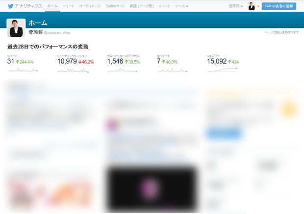 Twitterアナリティクス トップ画面