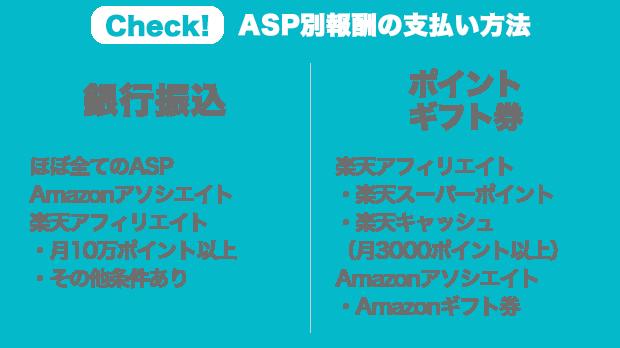 ASP別報酬の支払い方法
