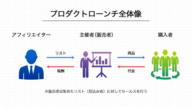 プロダクトローンチの三者の関係を表した図