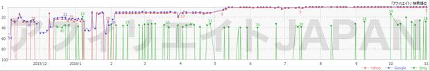 GRGの順位グラフ